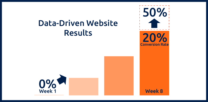 Data-Driven Website Conversion Results
